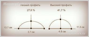 Профиль имплантатов